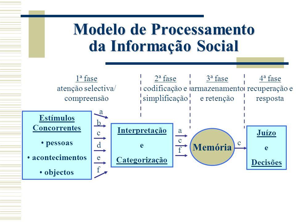 Modelo de Processamento da Informação Social Estímulos Concorrentes pessoas acontecimentos objectos Interpretação e Categorização Memória Juízo e Deci