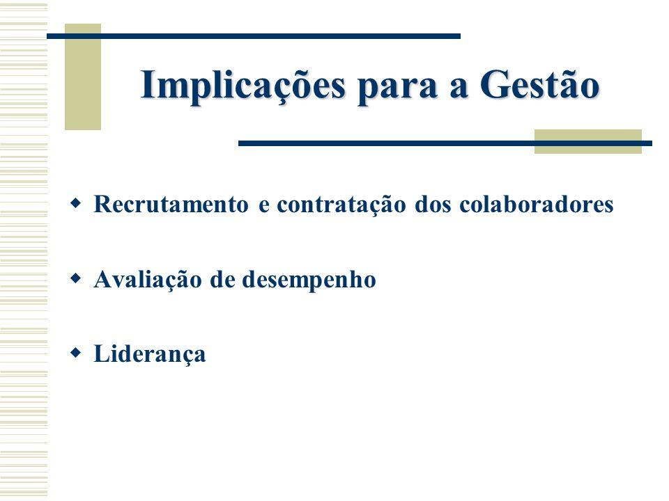 Implicações para a Gestão Recrutamento e contratação dos colaboradores Avaliação de desempenho Liderança