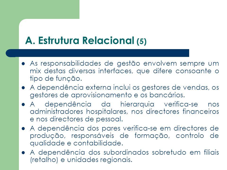 A. Estrutura Relacional (5) As responsabilidades de gestão envolvem sempre um mix destas diversas interfaces, que difere consoante o tipo de função. A