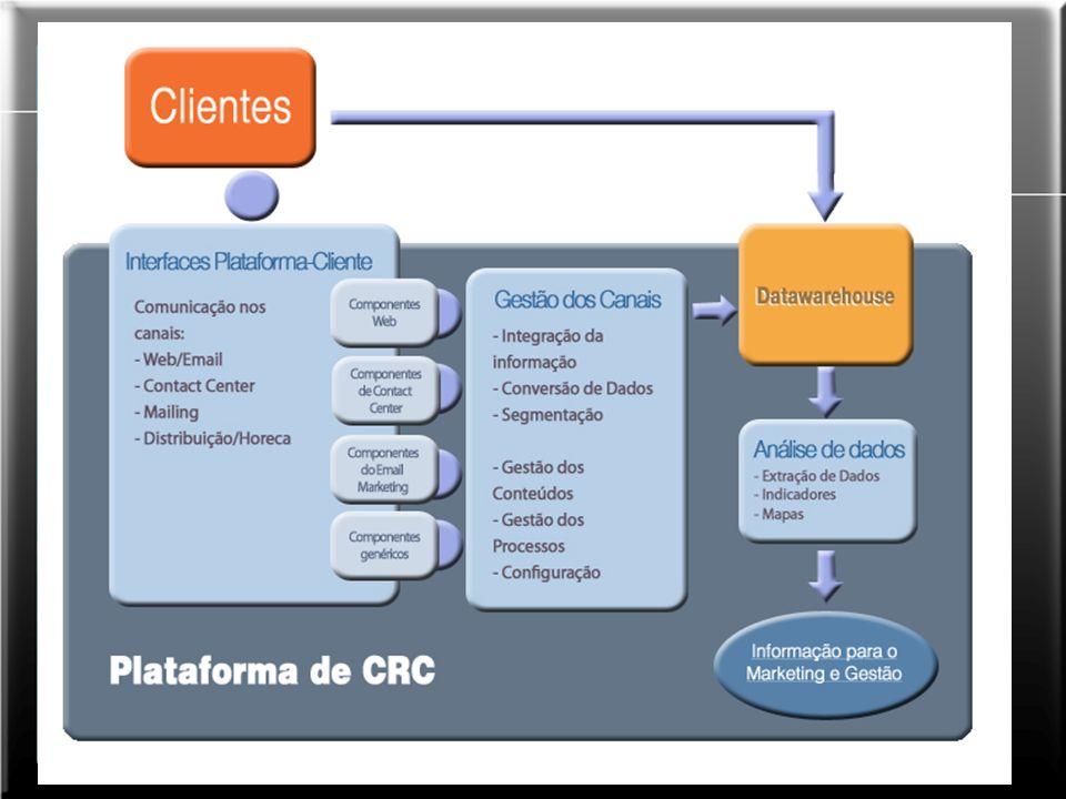 Processo One to One de CRM