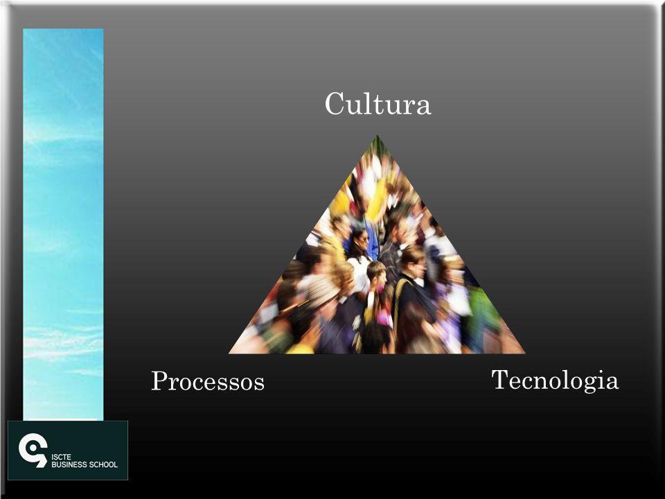 Cultura Processos Tecnologia