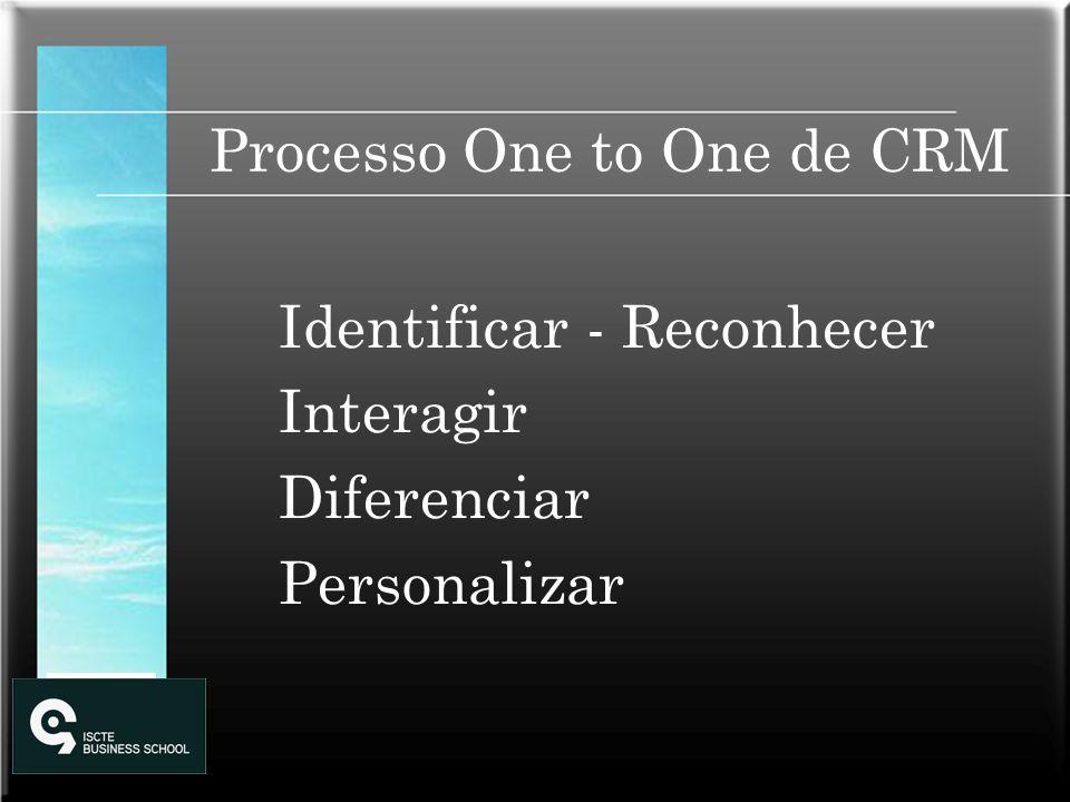 Processo One to One de CRM Identificar - Reconhecer Interagir Diferenciar Personalizar