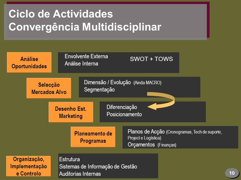 10 Ciclo de Actividades Convergência Multidisciplinar Análise Oportunidades Selecção Mercados Alvo Desenho Est. Marketing Planeamento de Programas Org