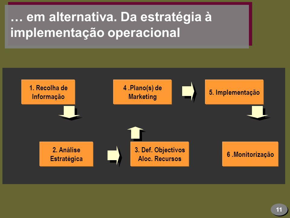 11 … em alternativa. Da estratégia à implementação operacional 2. Análise Estratégica 1. Recolha de Informação 3. Def. Objectivos Aloc. Recursos 6.Mon
