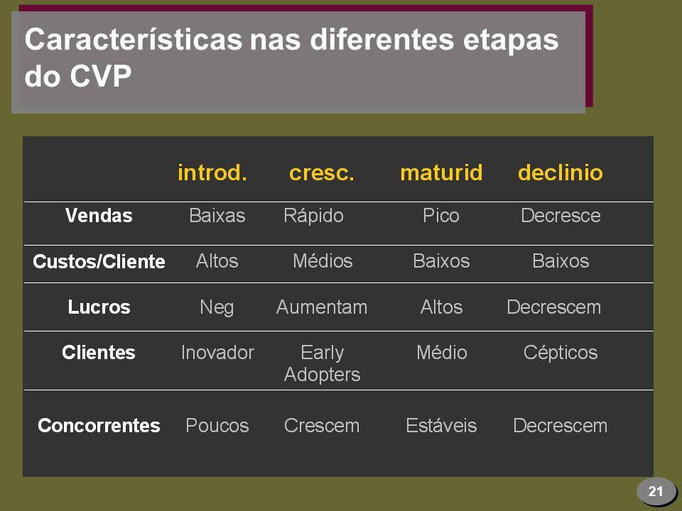 21 Características nas diferentes etapas do CVP