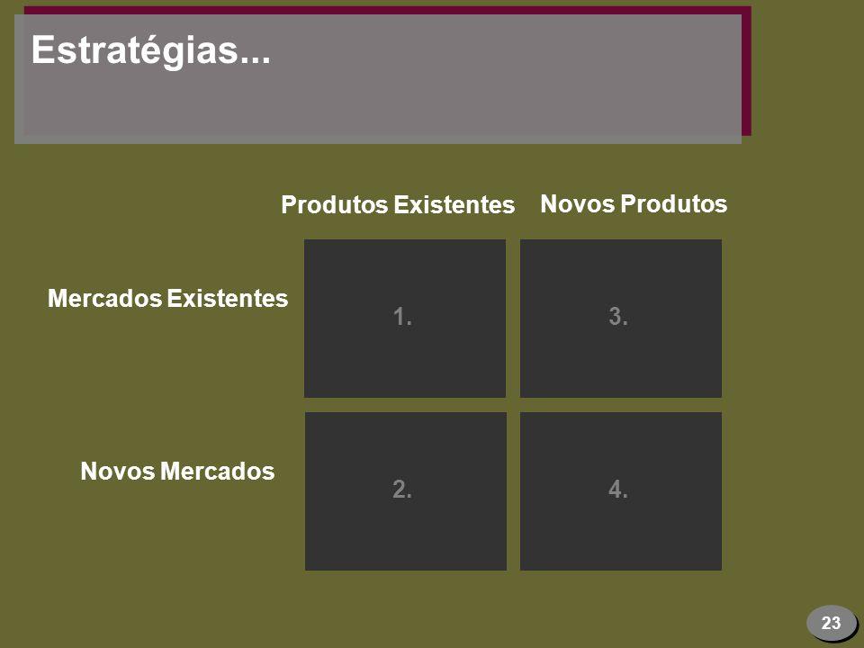 23 Estratégias... 1.3. 2.4. Produtos Existentes Novos Produtos Mercados Existentes Novos Mercados
