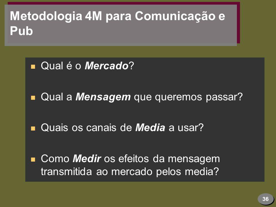 36 Metodologia 4M para Comunicação e Pub n Qual é o Mercado? n Qual a Mensagem que queremos passar? n Quais os canais de Media a usar? n Como Medir os