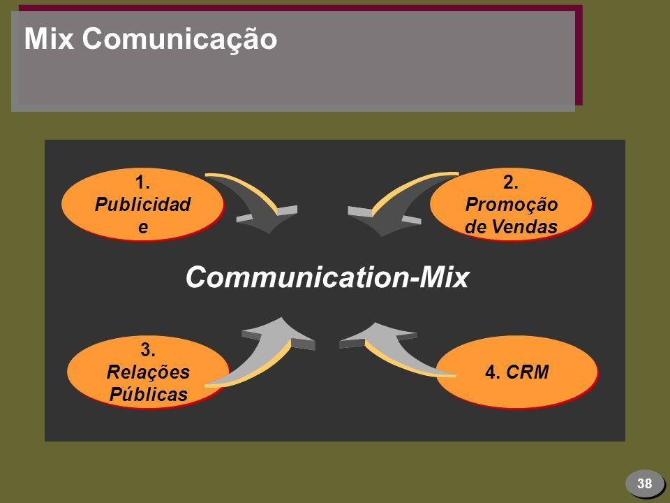 38 Mix Comunicação 2. Promoção de Vendas 1. Publicidad e 4. CRM 3. Relações Públicas Communication-Mix