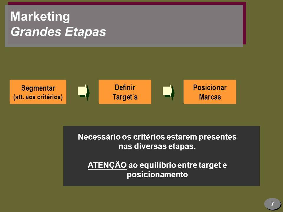 7 Marketing Grandes Etapas Segmentar (att. aos critérios) Definir Target´s Posicionar Marcas Necessário os critérios estarem presentes nas diversas et