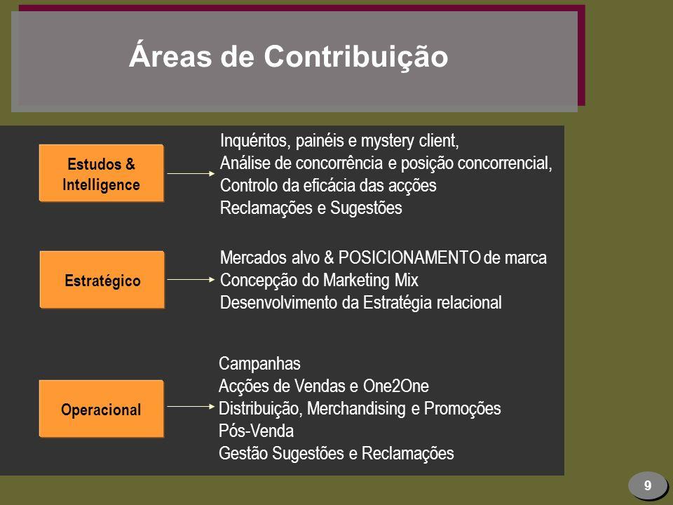 10 Ciclo de Actividades Convergência Multidisciplinar Análise Oportunidades Selecção Mercados Alvo Desenho Est.