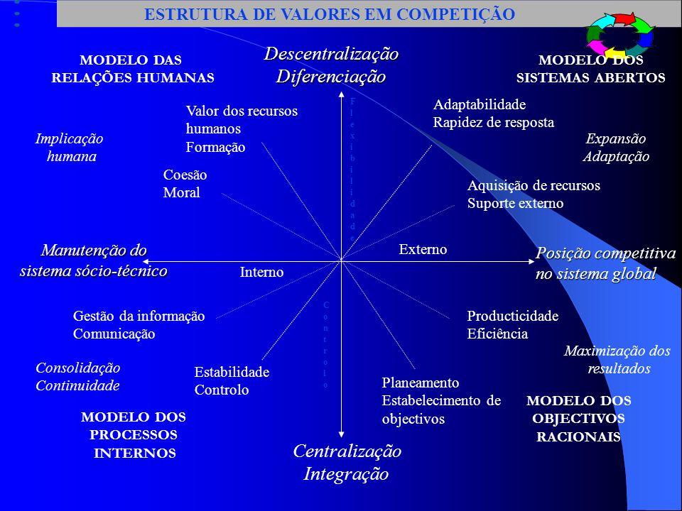 DIFERENÇAS ORGANIZACIONAIS CONFIGURAÇÃO ESTRUTURAL MECANISMOS DE COORDENAÇÃO COMPONENTE CHAVE DA ORGANIZAÇÃO TOMADA DE DECISÃO E ESCOLHA COLECTIVA EST