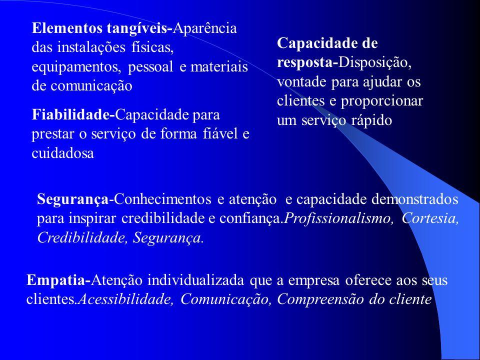 SERVQUAL (Zeithaml, V.; Parasuraman, A.; Berry, L.;) 1)Estabelecer uma definição da qualidade de serviço(Discrepância entre as expectativas e as perce