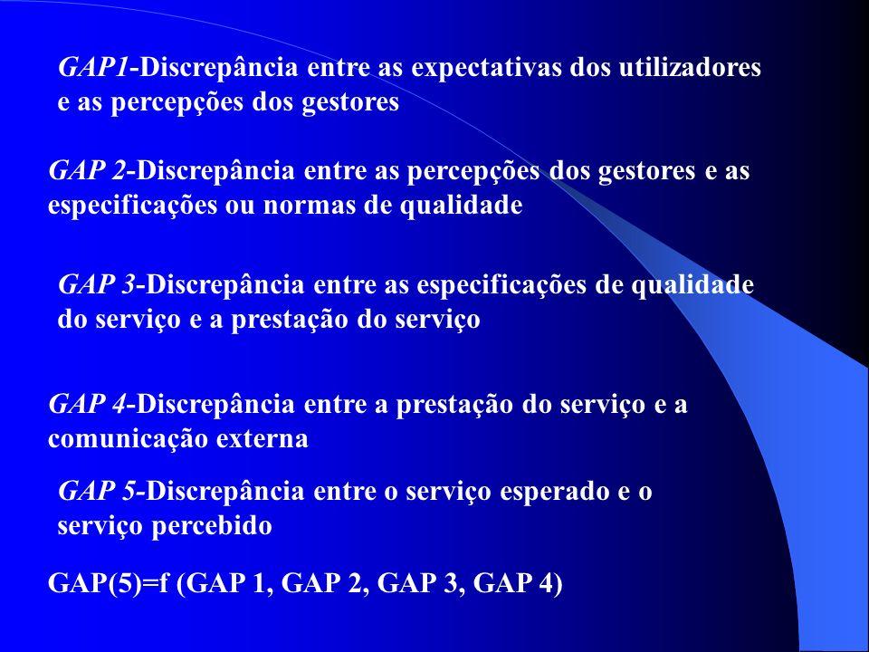 Comunicação f 2 f Necessidades Pessoais Experiências Serviço Esperado Serviço Percebido Comunicação Externa (para os clientes) Prestação do serviço Es