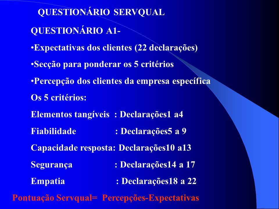 QUESTIONÁRIO SERVQUAL 1)Para comparar as expectativas e as percepções do cliente ao longo do tempo 2)Para comparar as pontuações SERVQUAL de uma empre