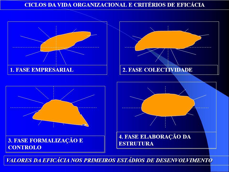 CICLOS DA VIDA ORGANIZACIONAL E CRITÉRIOS DE EFICÁCIA 1. FASE EMPRESARIAL2. FASE COLECTIVIDADE 3. FASE FORMALIZAÇÃO E CONTROLO 4. FASE ELABORAÇÃO DA E