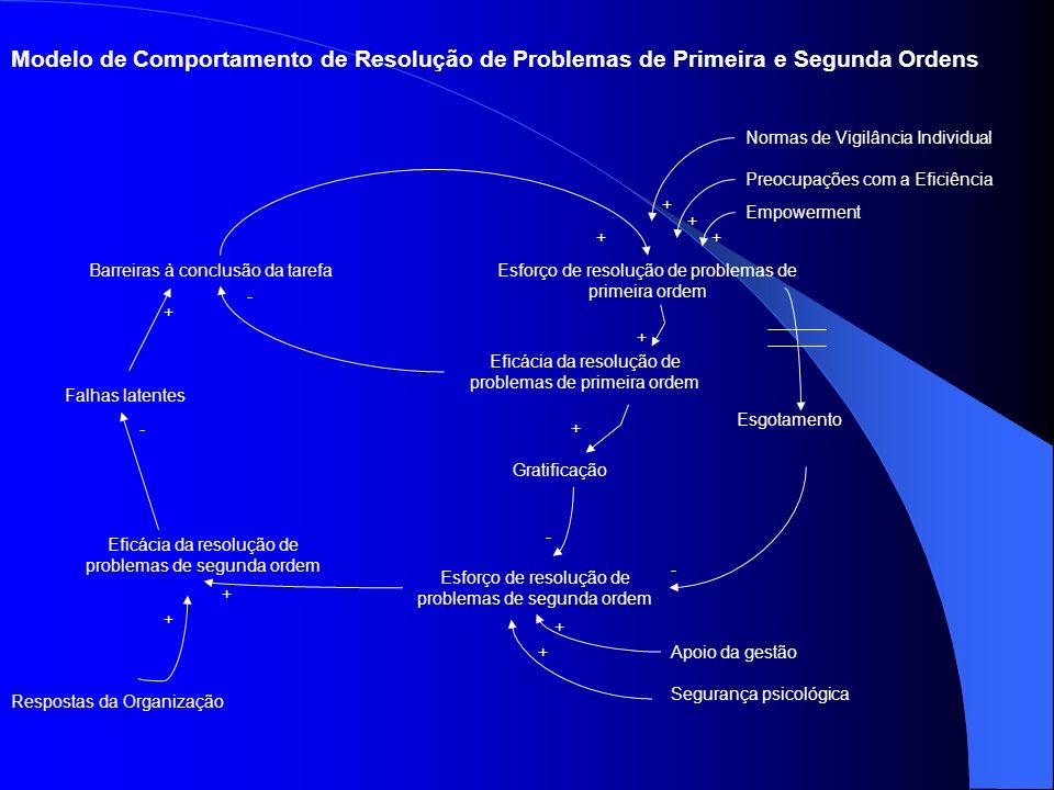 Single loop (Argyris e Schon, 1978)- aprendizagem que permite intervir no processo de detecção e correcção de erros, enquadrados nos pressupostos em q