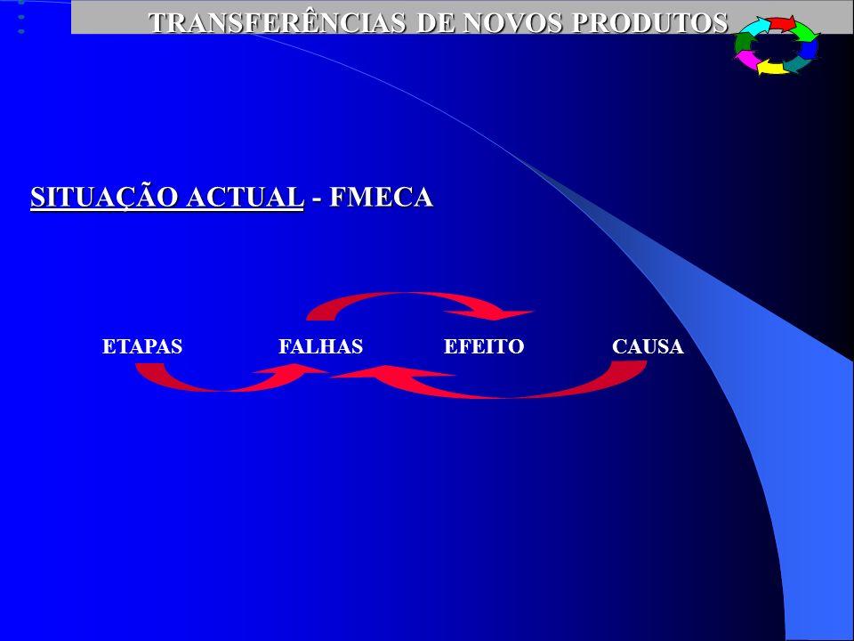 TRANSFERÊNCIAS DE NOVOS PRODUTOS SITUAÇÃO ACTUAL FMECA FMECA (failure mode effect critical analysis)