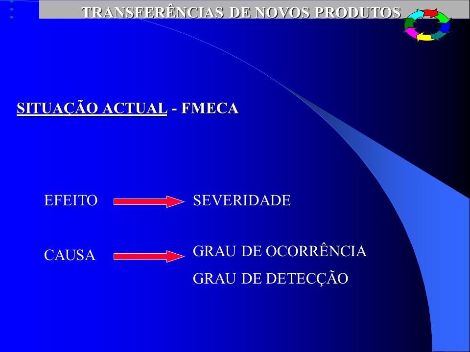 TRANSFERÊNCIAS DE NOVOS PRODUTOS SITUAÇÃO ACTUAL - FMECA ETAPASFALHASEFEITOCAUSA