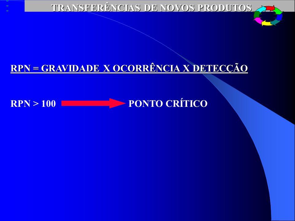 TRANSFERÊNCIAS DE NOVOS PRODUTOS SITUAÇÃO ACTUAL - FMECA GRAUGRAVIDADEOCORRÊNCIADETECÇÃO1Irrelevante Probabilidade remota Antes de chegar Cliente 5Inc