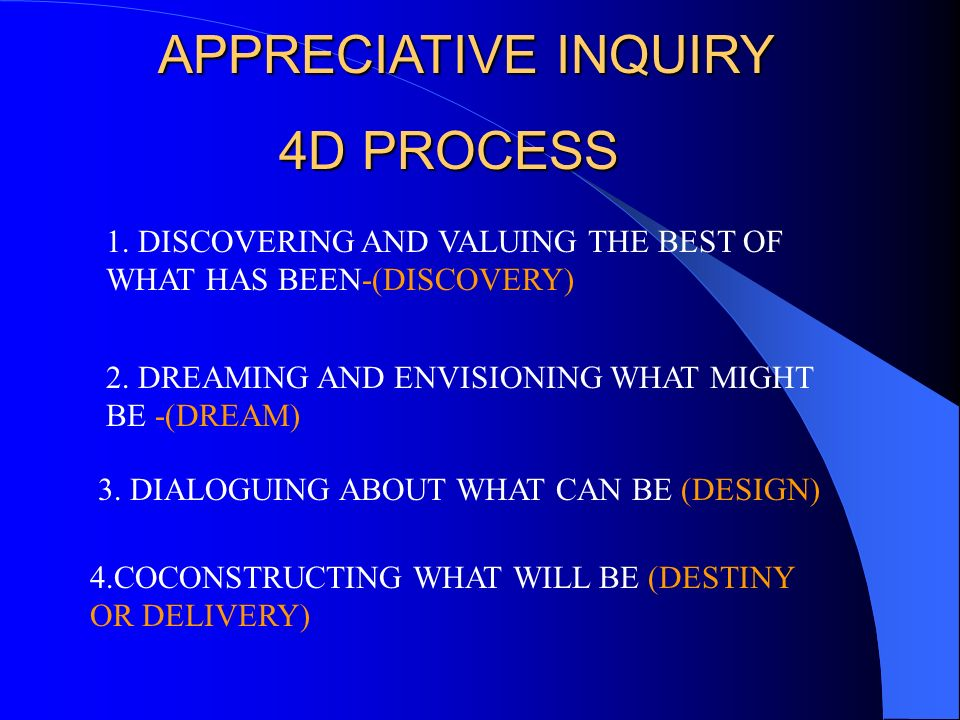 Discover Dream Design Deliver Appreciative Inquiry 4-D Cycle The Process