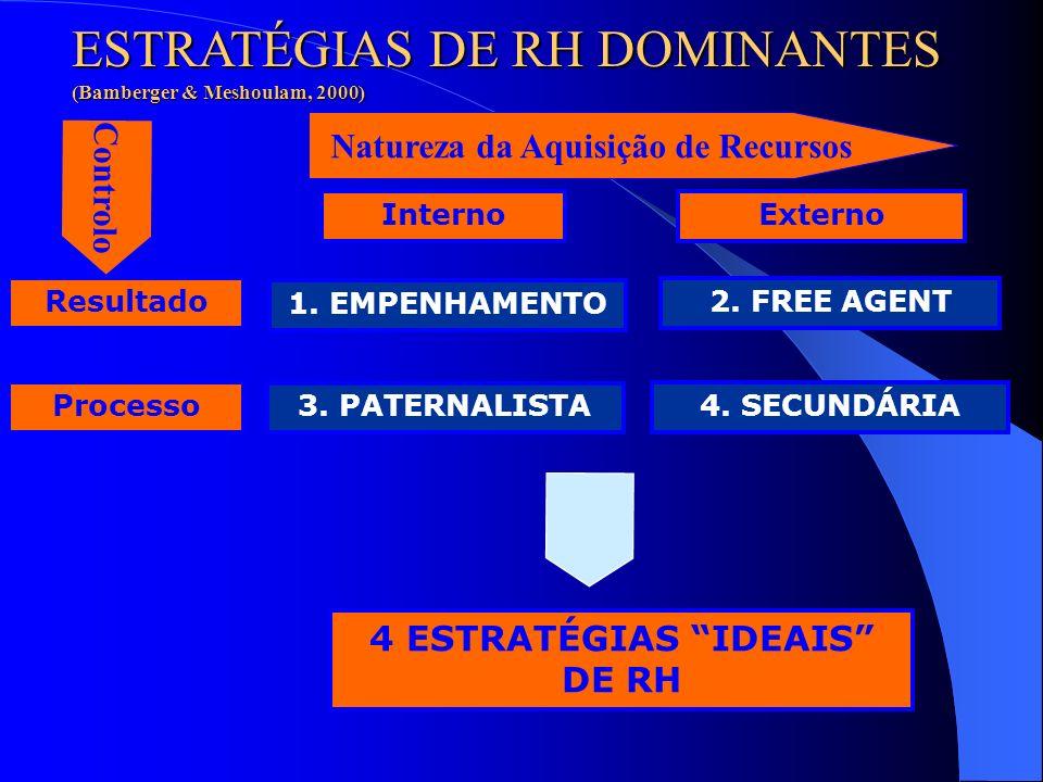 OUTPUT EXTERNO INTERNO PROCESSO ESTRATÉGIAS DE RH DOMINANTES (Bamberger & Meshoulam, 2000) COMMITMENTFREE AGENT PATERNALISTASECUNDÁRIO Aquisição de re