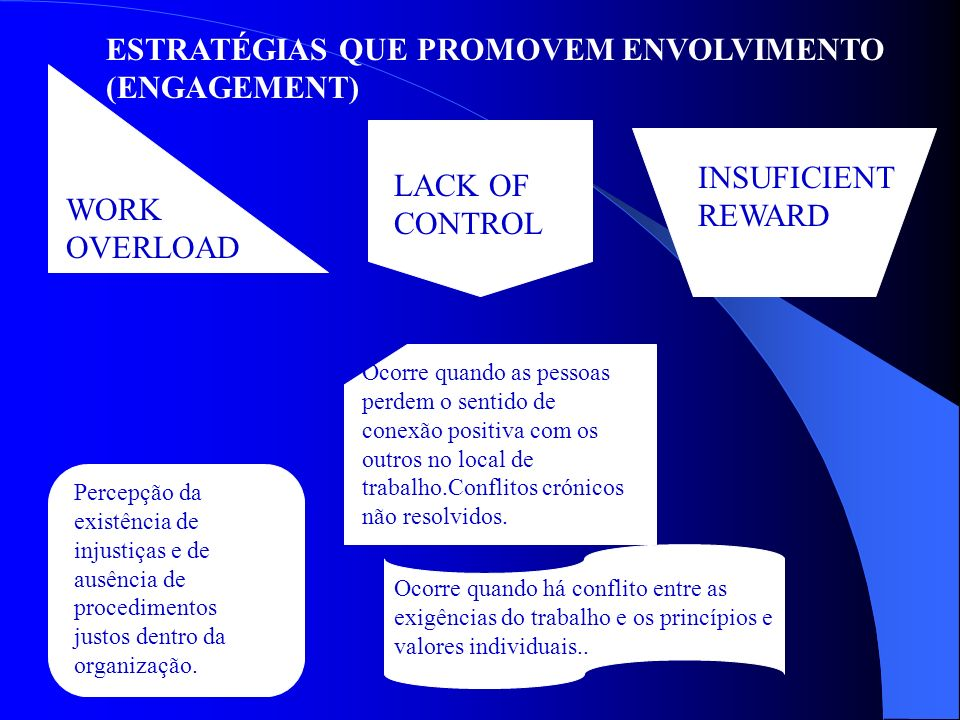 ESTRATÉGIAS QUE PROMOVEM ENVOLVIMENTO (ENGAGEMENT) WORK OVERLOAD LACK OF CONTROL INSUFICIENT REWARD BREAKDOWN OF COMMUNITY ABSENCE OF FAIRNESS VALUE CONFLICT