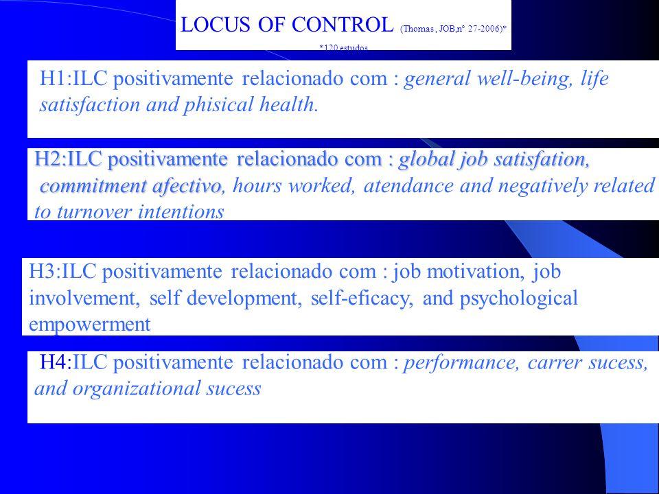 LOCUS OF CONTROL (Thomas, JOB,nº 27-2006) Traduz a extensão em que as pessoas acreditam que têm controlo sobre o sua próprio destino. Interno(LCI)- Os
