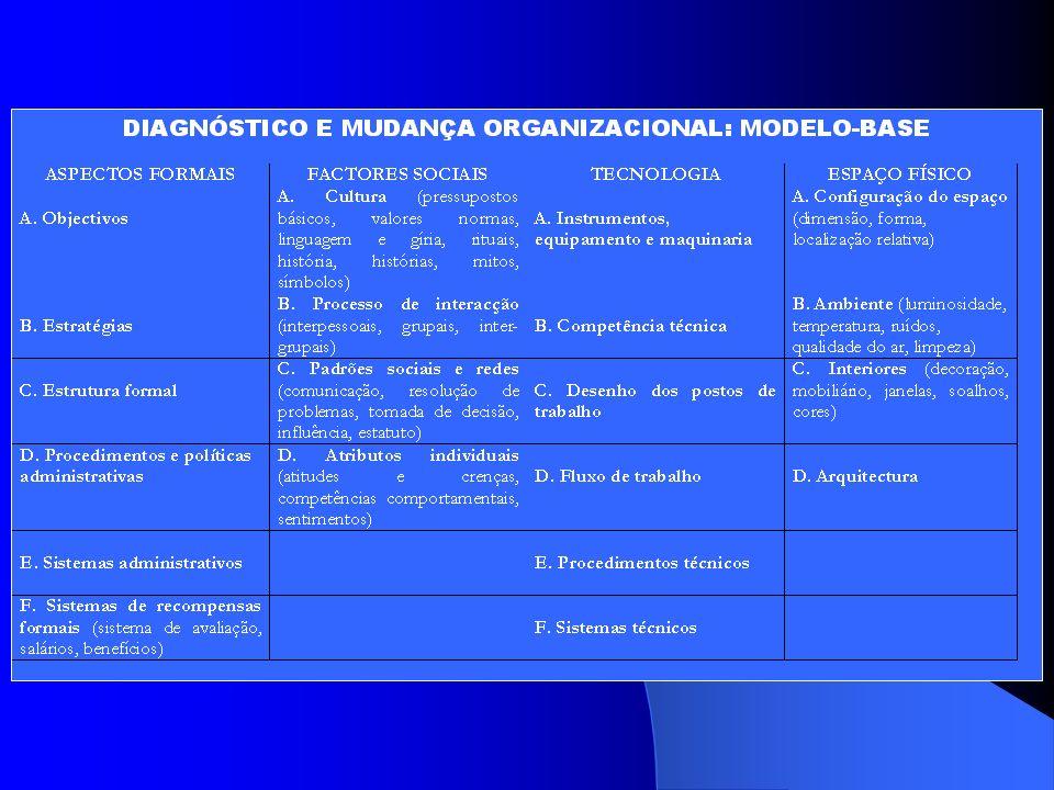 METODOLOGIA DE DIAGNÓSTICO E MUDANÇA 1 CRIAR UMA EQUIPA DE GESTÃO DA MUDANÇA 2 RECOLHER INFORMAÇÃO SOBRE A ORGANIZAÇÃO 3 CATEGORIZAR OS ELEMENTOS OBTI