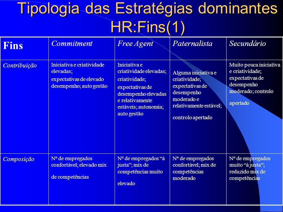 CONFIGURAÇÕES DE RECURSOS HUMANOS: FINALIDADES Contribuição Composição Competência Empenhamento Agilidade Alinhamento Estreita, específica, e estável