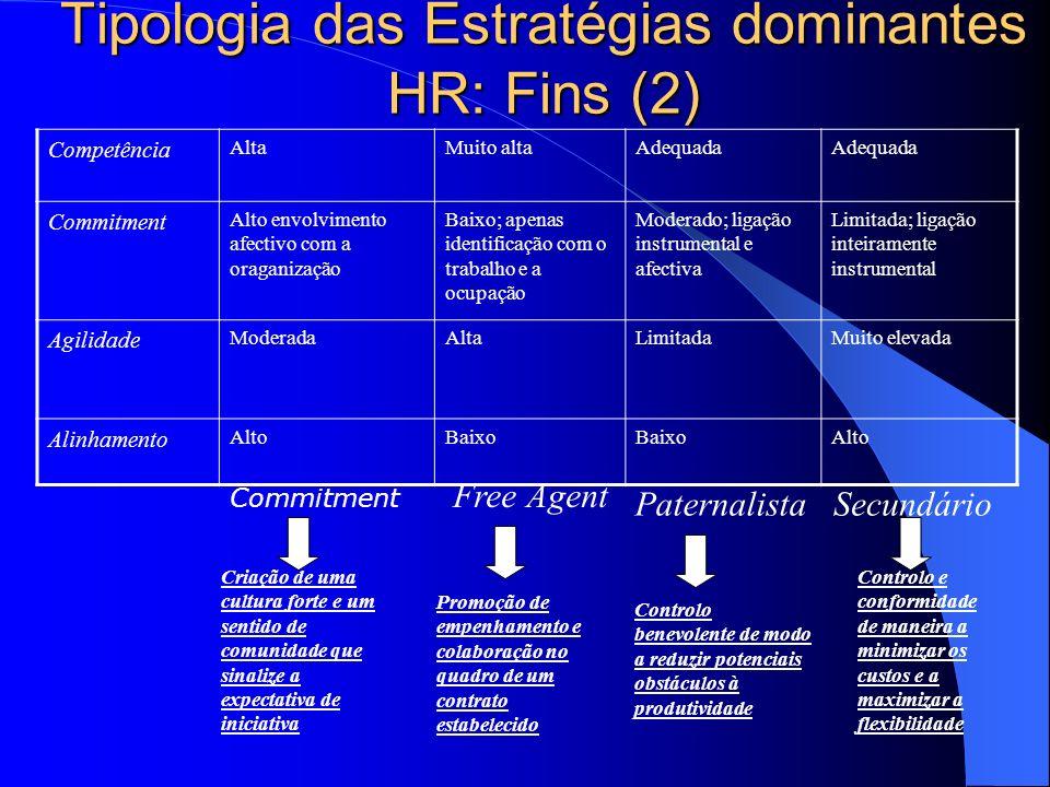 Tipologia das Estratégias dominantes HR:Fins(1) Fins CommitmentFree AgentPaternalistaSecundário Contribuição Iniciativa e criatividade elevadas; expec