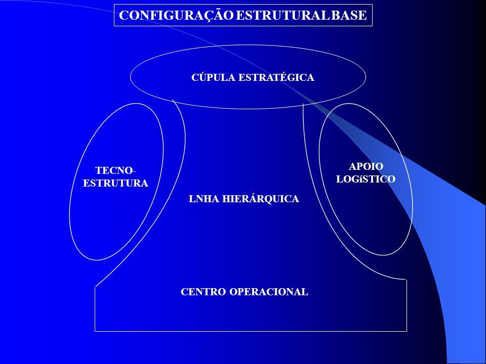CONFIGURAÇÃO ESTRUTURAL BASE CÚPULA ESTRATÉGICA LNHA HIERÁRQUICA CENTRO OPERACIONAL TECNO- ESTRUTURA APOIO LOGíSTICO