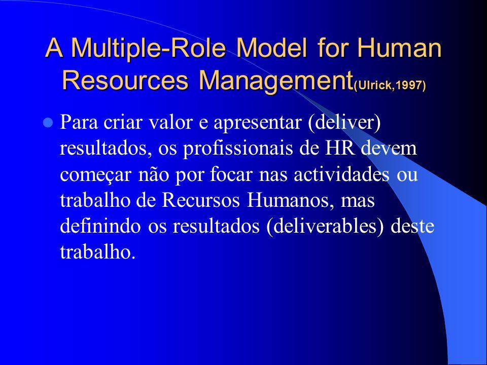 Tipologia das Estratégias dominantes HR:Meios(3) Sub-sistema de relações laborais Funções amplas, enriquecidas e auto- geridas; equipas de trabalho au