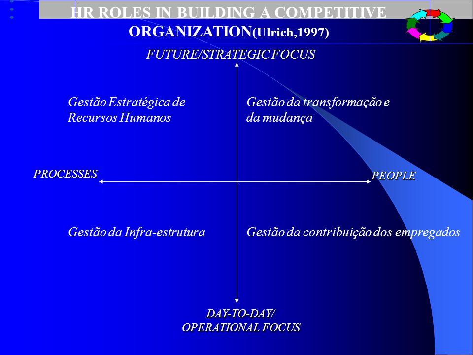 A Multiple-Role Model for Human Resources Management (Ulrick,1997) Para criar valor e apresentar (deliver) resultados, os profissionais de HR devem co