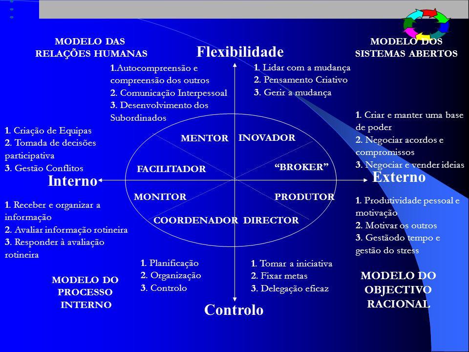 REALIDADE POLÍTICA REALIDADE INTERPESSOALREALIDADE TRANSFORMACIONAL REALIDADE POLÍTICA REALIDADE TÉCNICA ESTRUTURA E CONTROLO IGUALDADE E MUDANÇA Pres