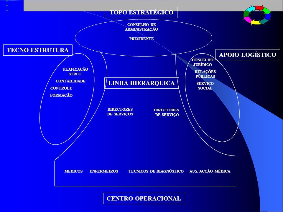 TOPO ESTRATÉGICO CENTRO OPERACIONAL CONSELHO DE ADMINISTRAÇÃO PRESIDENTE LINHA HIERÁRQUICA DIRECTORES DE SERVIÇOS DIRECTORES DE SERVIÇO TECNO-ESTRUTURA APOIO LOGÍSTICO MEDICOSENFERMEIROSTECNICOS DE DIAGNÓSTICO AUX ACÇÃO MÉDICA PLAFICAÇÃO STRUT.