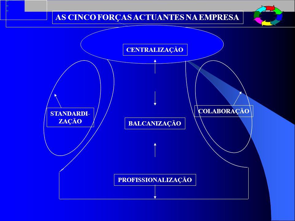 METODOLOGIA DE DIAGNÓSTICO E MUDANÇA 1 CRIAR UMA EQUIPA DE GESTÃO DA MUDANÇA 2 RECOLHER INFORMAÇÃO SOBRE A ORGANIZAÇÃO 3 CATEGORIZAR OS ELEMENTOS OBTIDOS E COLOCÁ- LOS NO MAPA DE DIAGNÓSTICO 4 ESTABELECER CONEXÕES ENTRE OS VÁRIOS ELEMENTOS 5 ANALISAR O MAPA E IDENTIFICAR PROBLEMAS CENTRAIS E OUTRAS SITUAÇÕES 6 CRIAR UM MAPA DE PLANEAMENTO QUE GUIE AS ACÇÕES 7 IMPLEMENTAR O PLANO 8 DOCUMENTAR A INTERVENÇÃO ATRAVÉS DE UM MAPA DE ACOMPANHAMENTO