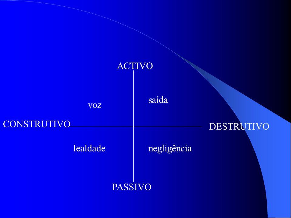 Estratégias de actuação organizacional 2 Por sua vez a dimensão activo/passivo refere-se ao impacte de uma acção sobre um problema e não ao carácter d