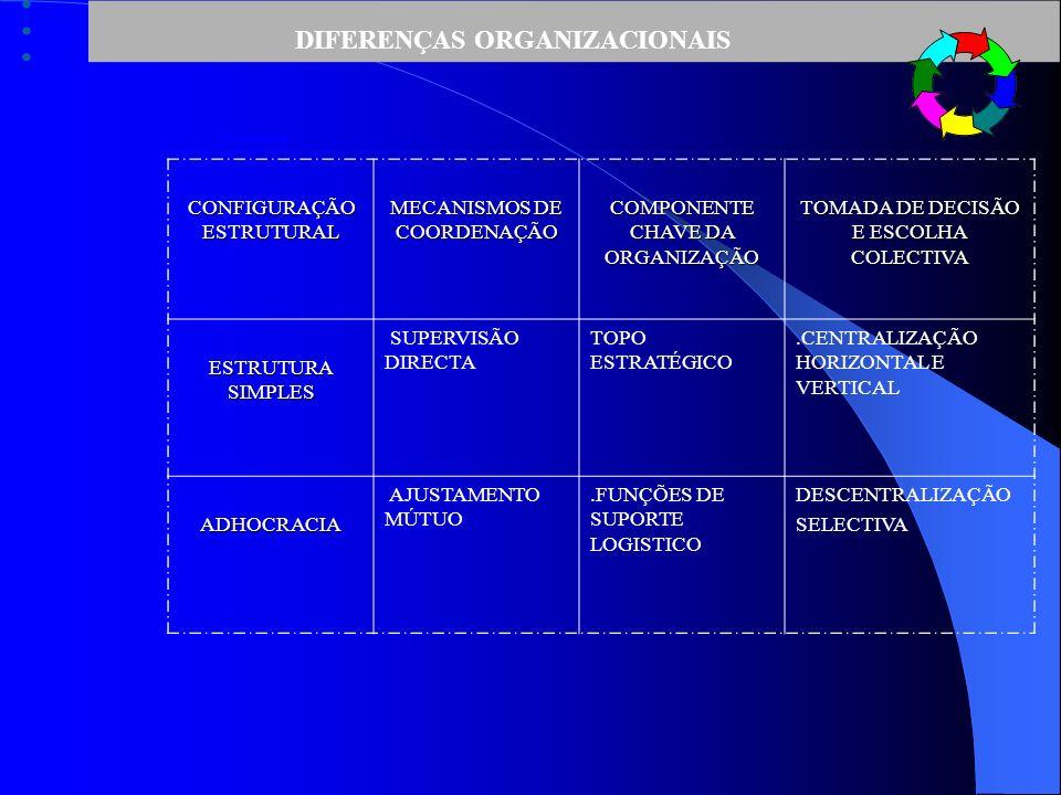 DIFERENÇAS ORGANIZACIONAIS CONFIGURAÇÃO ESTRUTURAL MECANISMOS DE COORDENAÇÃO COMPONENTE CHAVE DA ORGANIZAÇÃO TOMADA DE DECISÃO E ESCOLHA COLECTIVA ESTRUTURA SIMPLES SUPERVISÃO DIRECTA TOPO ESTRATÉGICO.CENTRALIZAÇÃO HORIZONTAL E VERTICAL ADHOCRACIA AJUSTAMENTO MÚTUO.FUNÇÕES DE SUPORTE LOGISTICO DESCENTRALIZAÇÃO SELECTIVA