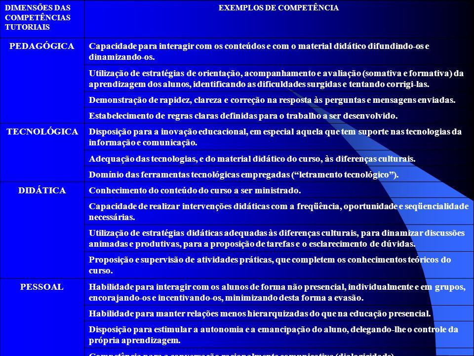DIMENSÕES DAS COMPETÊNCIAS TUTORIAIS EXEMPLOS DE COMPETÊNCIA PEDAGÓGICACapacidade para interagir com os conteúdos e com o material didático difundindo