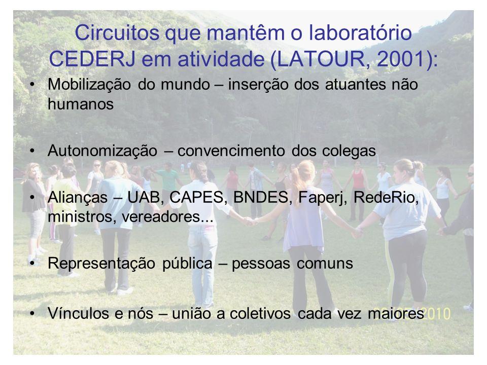 Circuitos que mantêm o laboratório CEDERJ em atividade (LATOUR, 2001): Mobilização do mundo – inserção dos atuantes não humanos Autonomização – conven