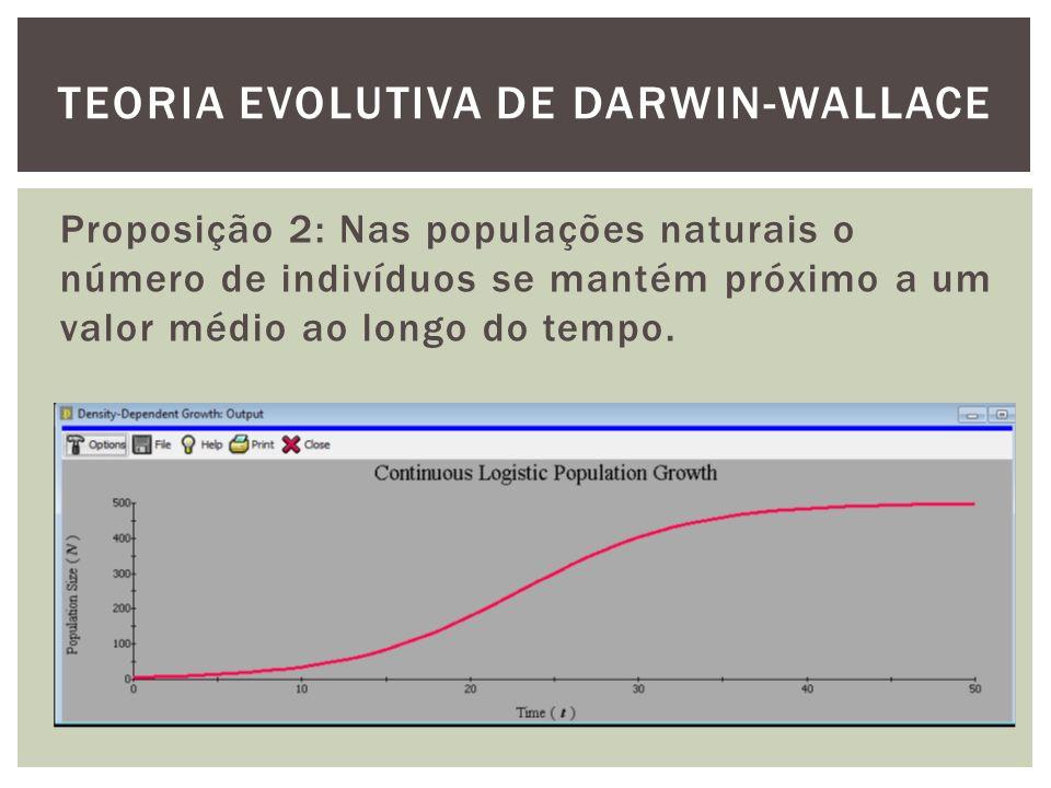 Proposição 2: Nas populações naturais o número de indivíduos se mantém próximo a um valor médio ao longo do tempo. TEORIA EVOLUTIVA DE DARWIN-WALLACE
