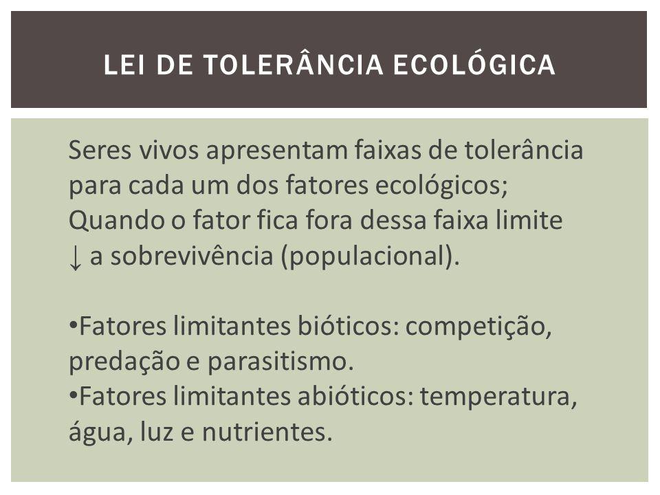 LEI DE TOLERÂNCIA ECOLÓGICA Seres vivos apresentam faixas de tolerância para cada um dos fatores ecológicos; Quando o fator fica fora dessa faixa limite a sobrevivência (populacional).