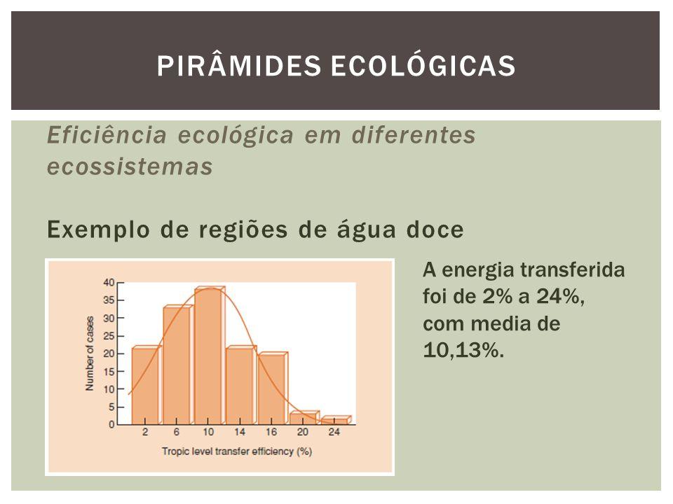 Eficiência ecológica em diferentes ecossistemas Exemplo de regiões de água doce PIRÂMIDES ECOLÓGICAS A energia transferida foi de 2% a 24%, com media