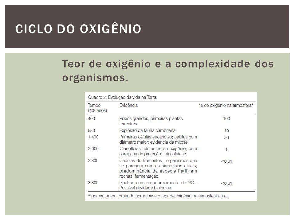Teor de oxigênio e a complexidade dos organismos. CICLO DO OXIGÊNIO