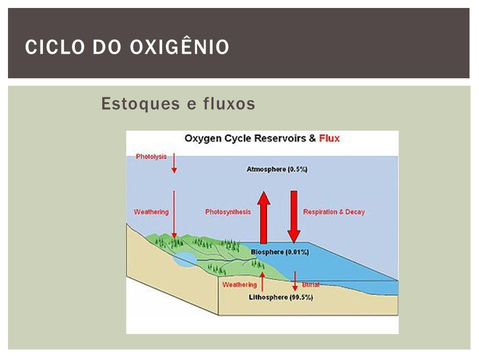 Transformações fotoquímicas na atmosfera CICLO DO OXIGÊNIO