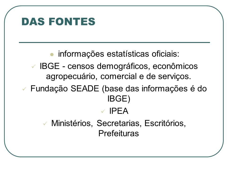 DAS FONTES informações estatísticas oficiais: IBGE - censos demográficos, econômicos agropecuário, comercial e de serviços. Fundação SEADE (base das i