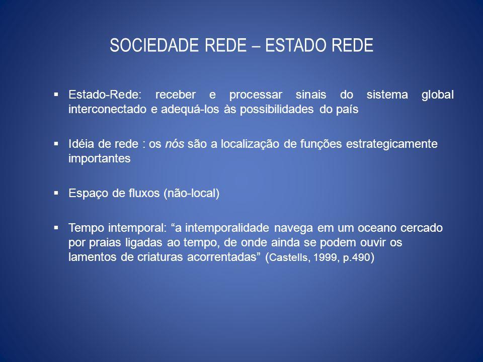 SOCIEDADE REDE – ESTADO REDE Estado-Rede: receber e processar sinais do sistema global interconectado e adequá-los às possibilidades do país Idéia de