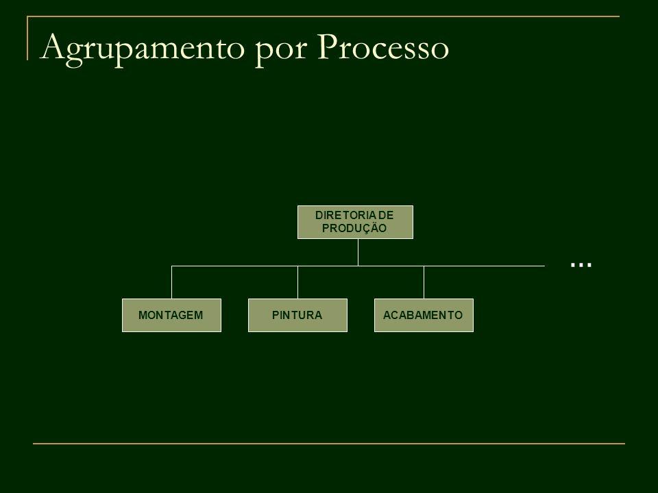 Agrupamento por Processo DIRETORIA DE PRODUÇÃO ACABAMENTOPINTURAMONTAGEM...