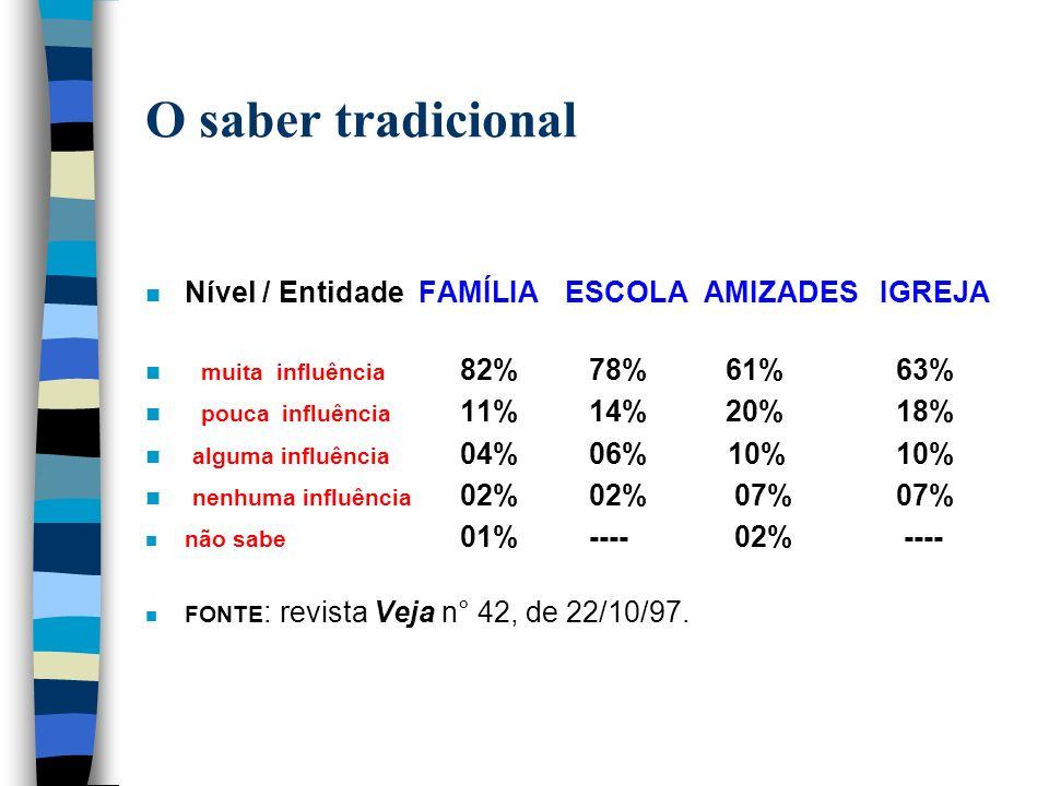 O saber tradicional n Nível / Entidade FAMÍLIAESCOLA AMIZADESIGREJA n muita influência 82% 78% 61% 63% n pouca influência 11% 14% 20% 18% n alguma inf