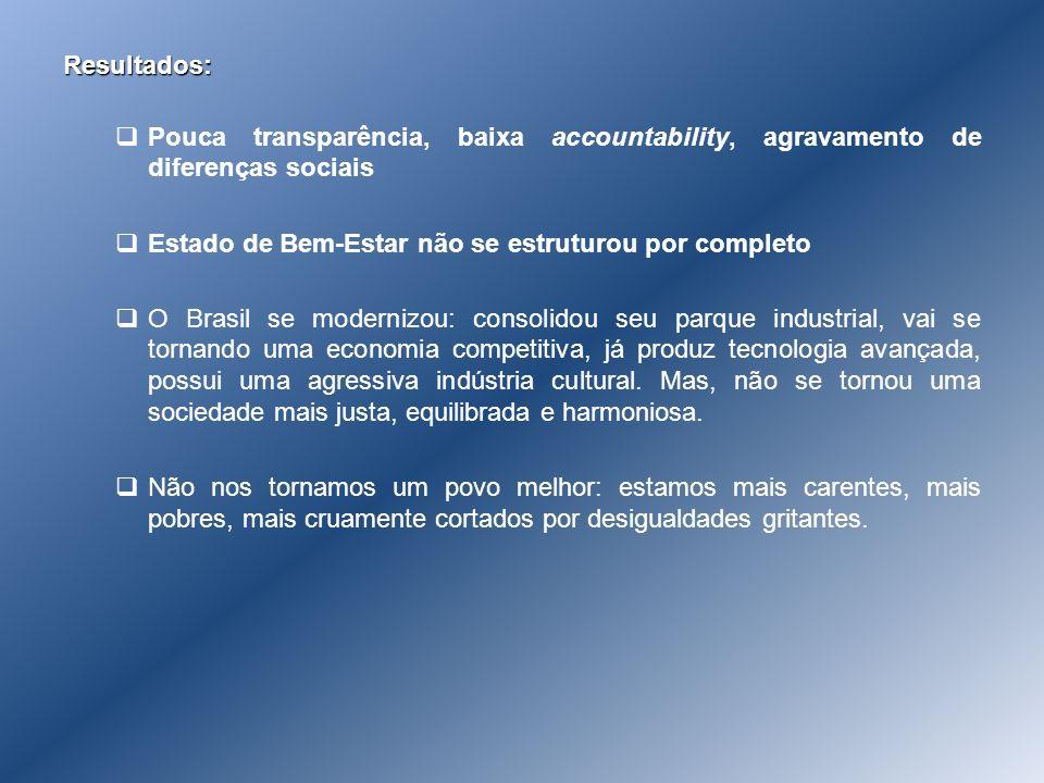 Resultados: Pouca transparência, baixa accountability, agravamento de diferenças sociais Estado de Bem-Estar não se estruturou por completo O Brasil s